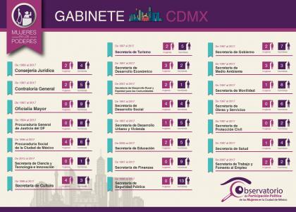 Gabinete CDMX