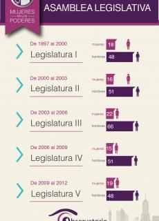 Asamblea Legislativa 1