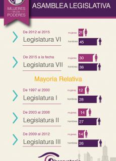 Asamblea Legislativa 2