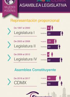 Asamblea Legislativa 3