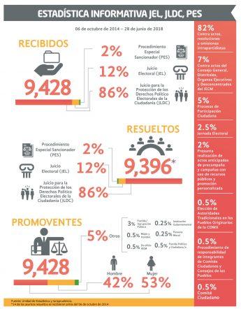 Estadística informativa JEL, JLDC, PES
