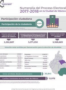Numeralia del Proceso Electoral 2017-2018 CDMX