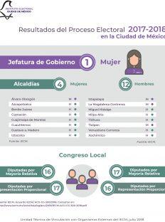 Resultados del Proceso Electoral 2017-2018 CDMX 1