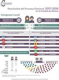 Resultados del Proceso Electoral 2017-2018 CDMX 2