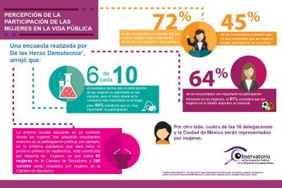 Percepción de la Participación de las Mujeres en la Vida Pública